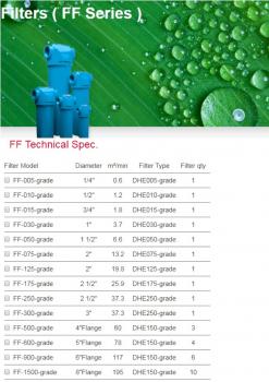 Lọc gió máy nén khí Fusheng FF series