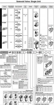 Van điện từ SMC dòng VF3000